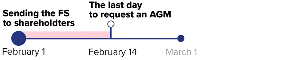 If a member or an auditor requests an AGM within 14 days after the company sent out the financial statements