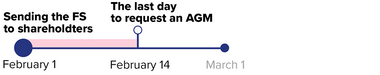 If a member or an auditor requests an AGM within 14 days after thecompany sent out the financial statements