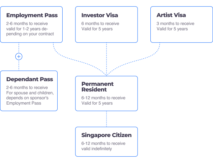 steps to become a Singapore citizen