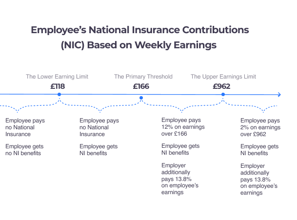 NIC contributions employees weekly earnings
