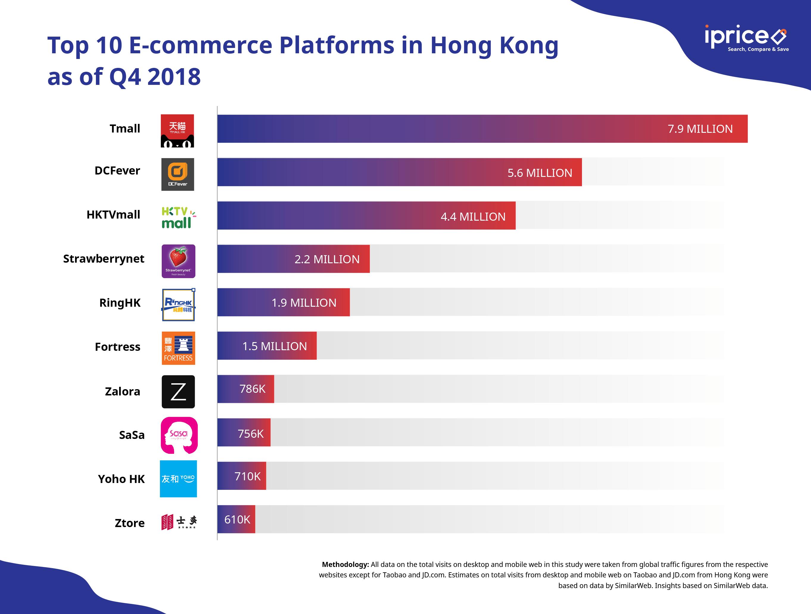 osome iprice ecommerce hongkong