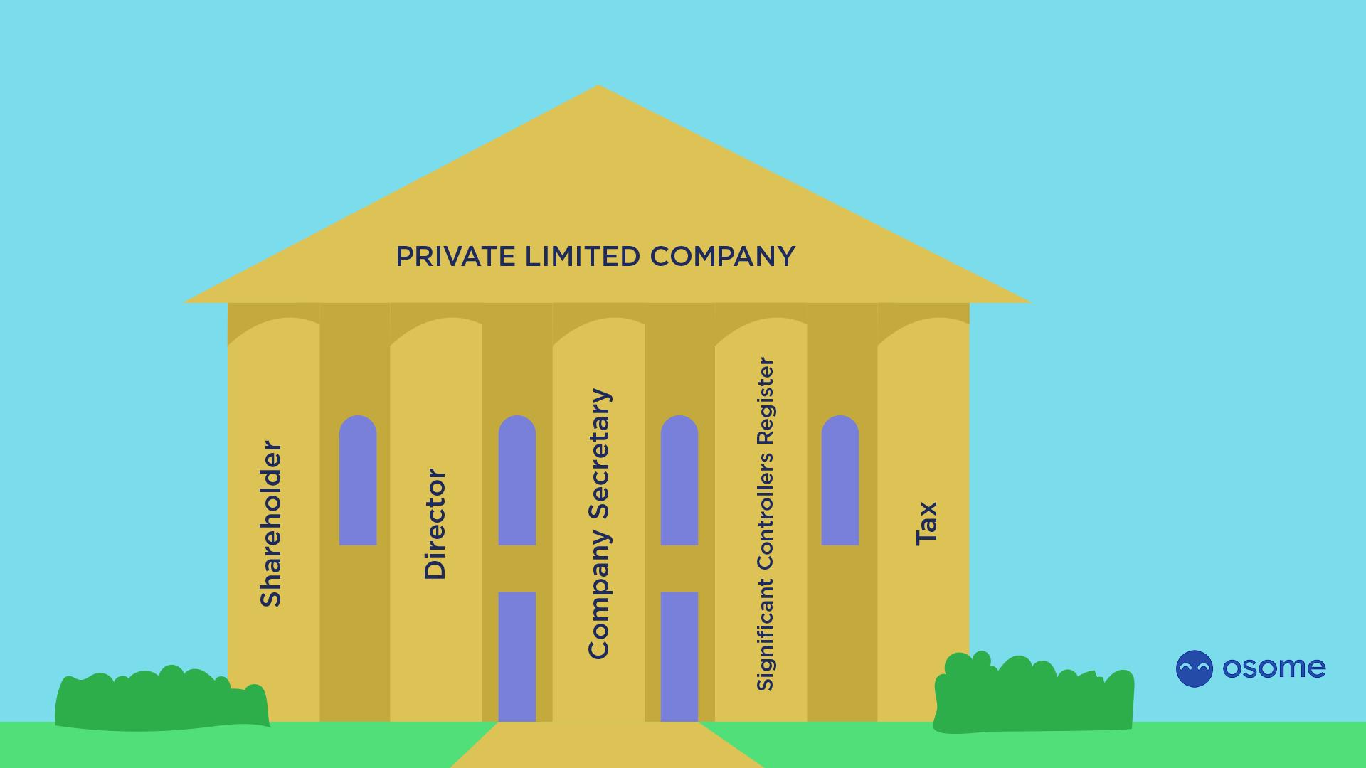 Company Elements