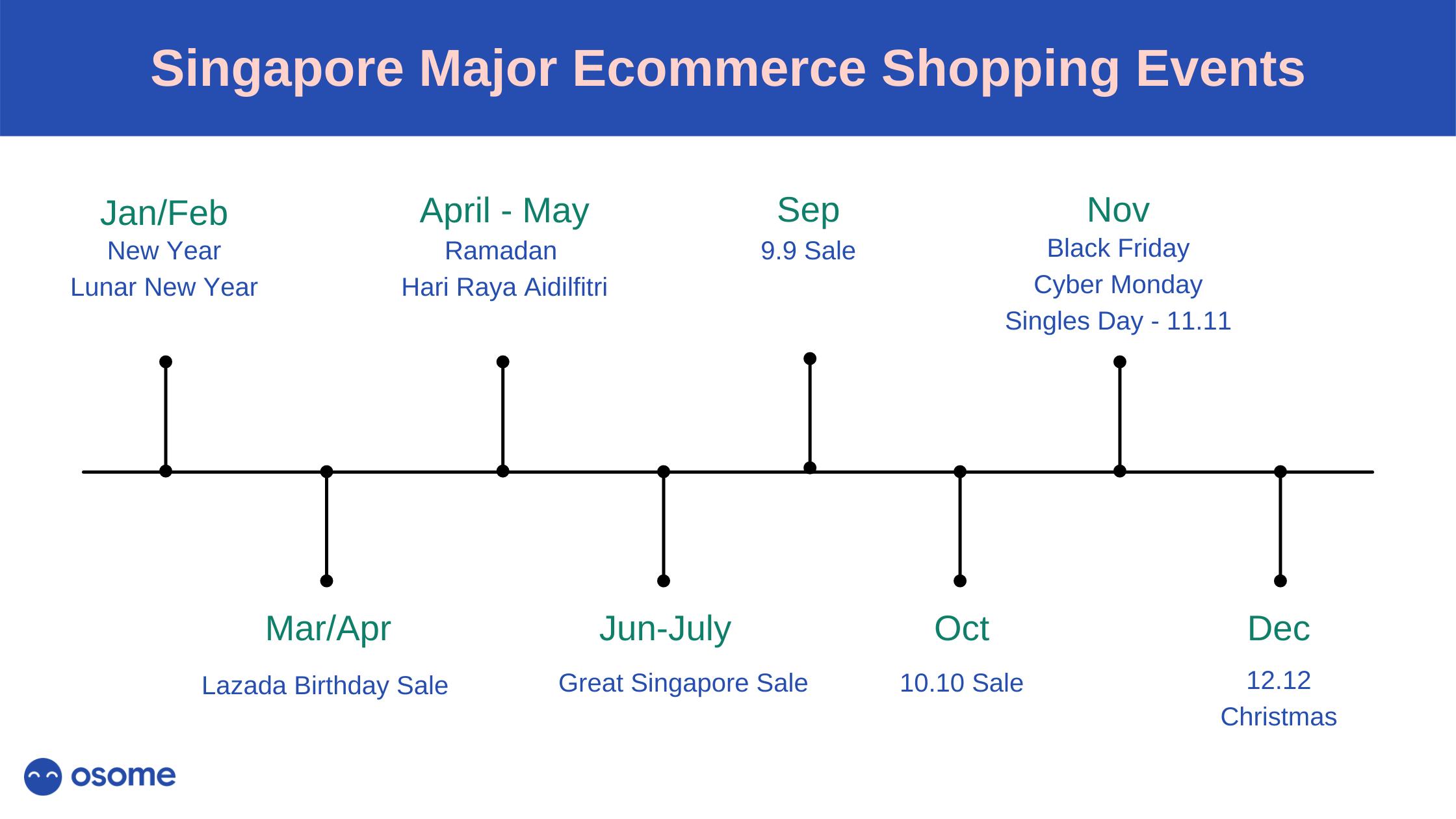 Singapore Major Ecommerce Shopping Events