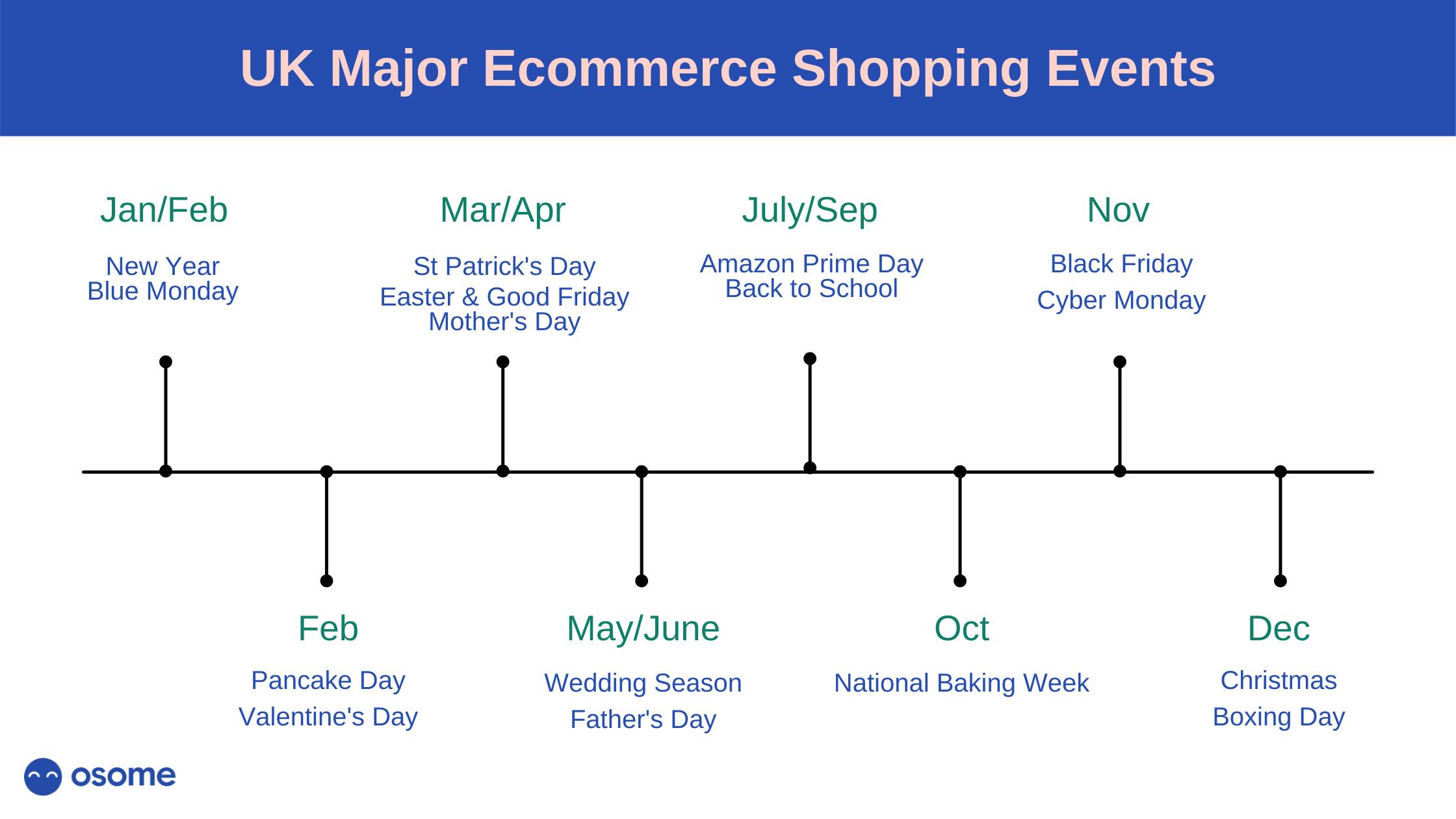 UK Major Ecommerce Shopping Events