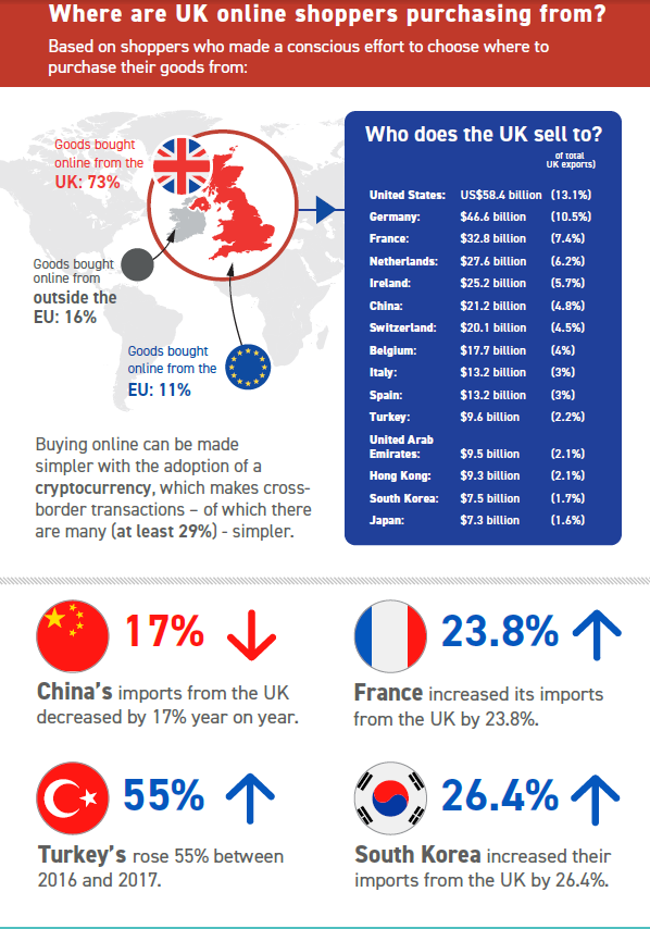infographic where UK sellers are shopping