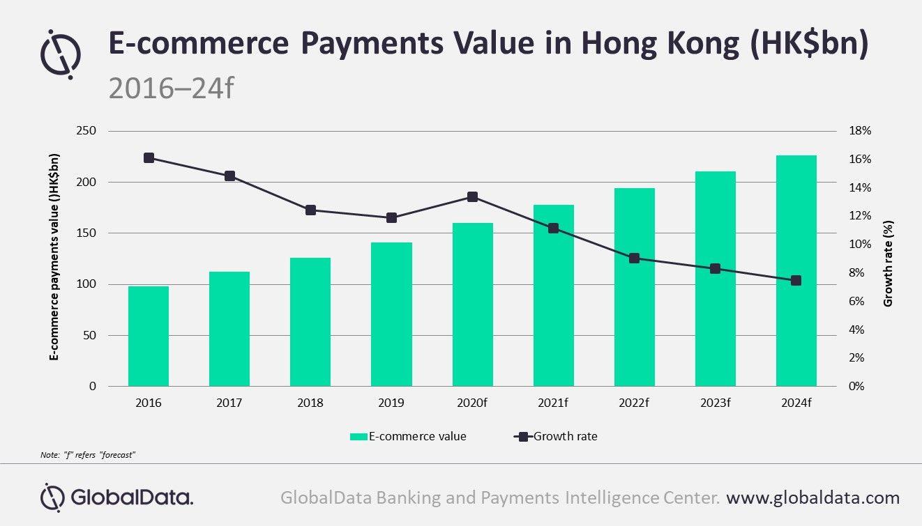 payment value hk