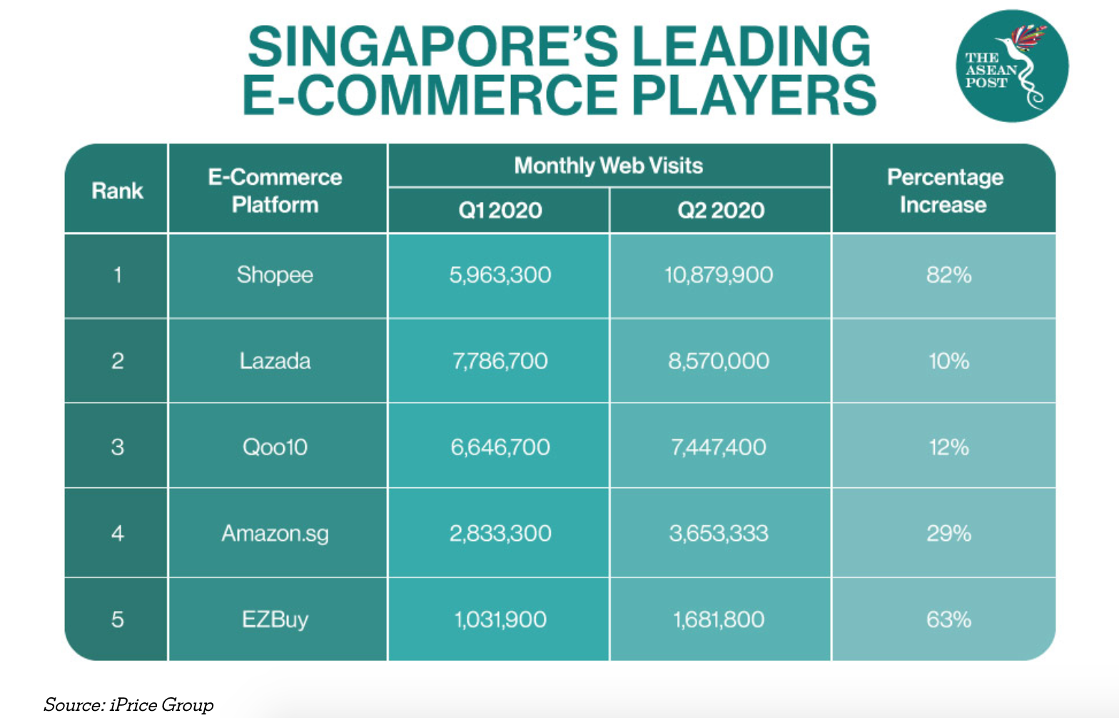 sg ecommerce players