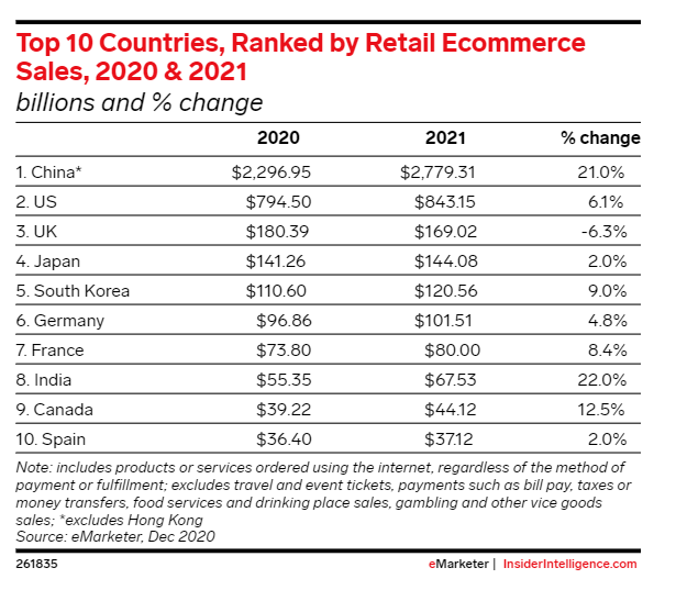top 10 counties ecommerce retail sales
