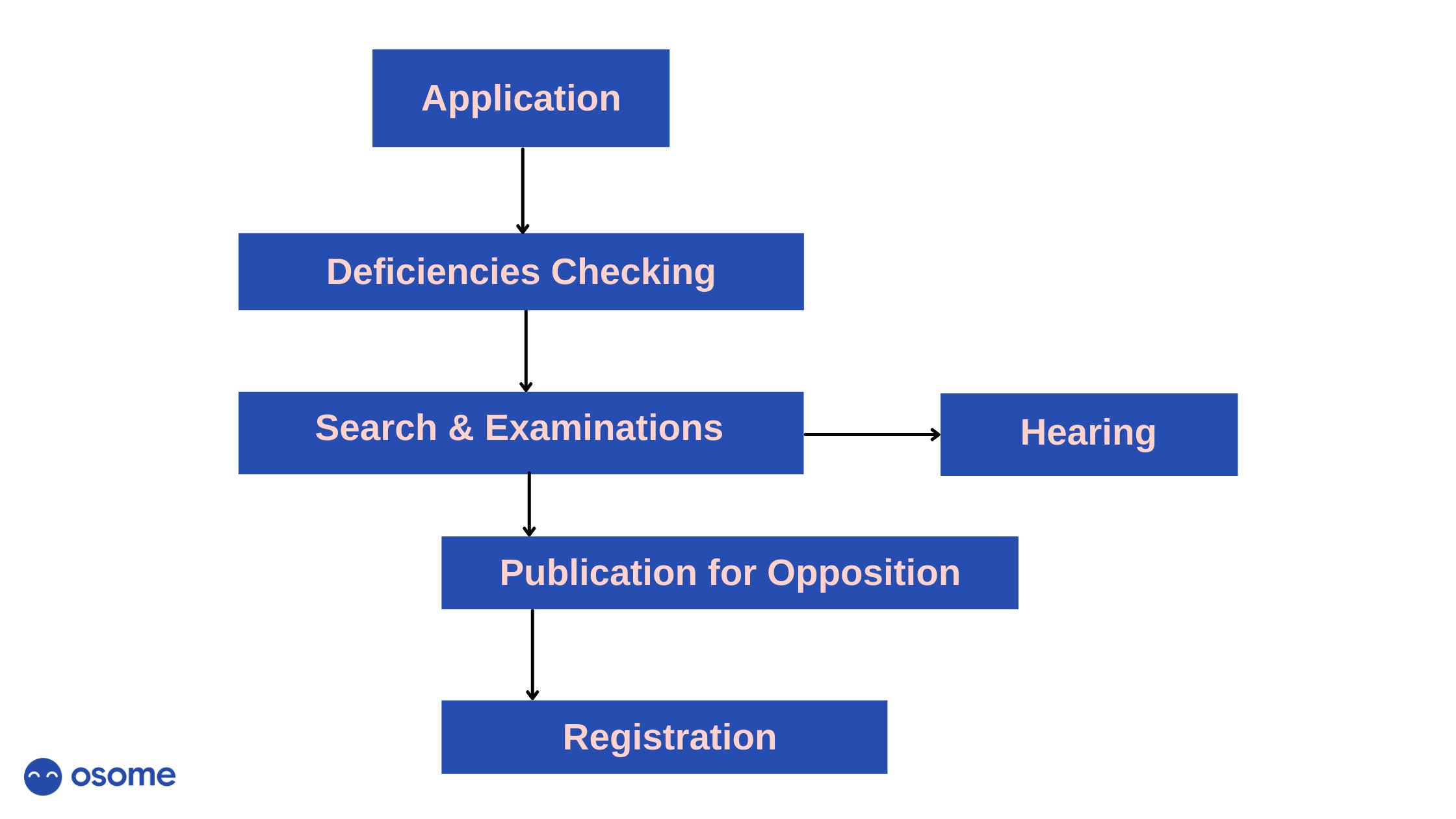 trademark application process