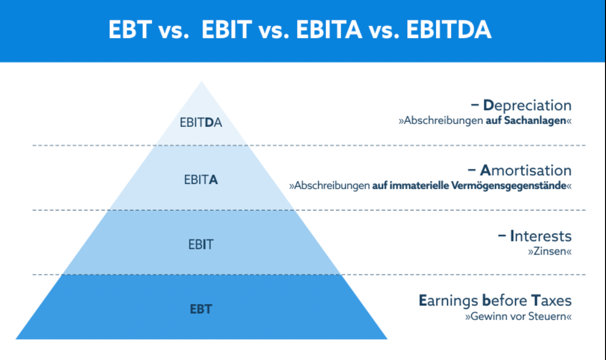 EBITDA_vs_EBT_and_EBIT