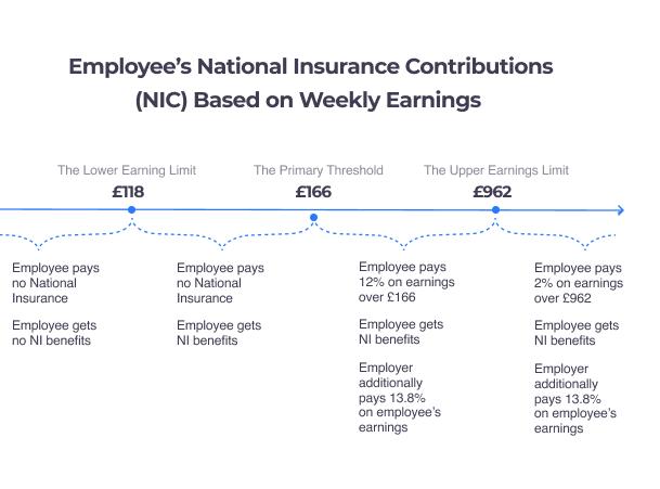 NIC contributions employees weekly earnings
