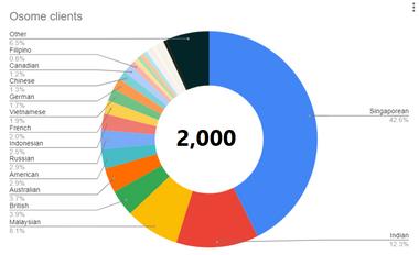 2000 clients