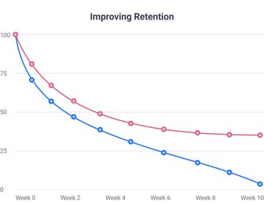 Table Improving retention