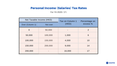 Hong Kong Personal Income Tax Rate for YA 2020_21