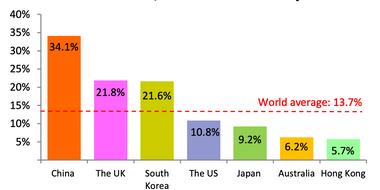 percentage ecomm