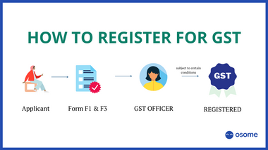 GST registration process in Singapore