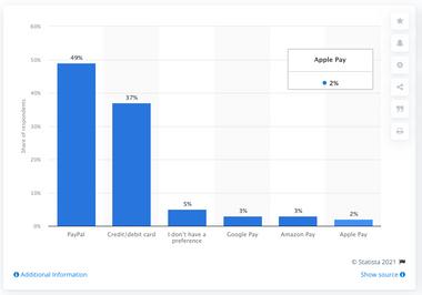 Preferred online payment methods of UK consumers