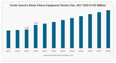 Fitness Equipment Market Size