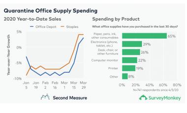 Survey Monkey Office Supply Spend